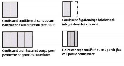 Fenêtres Aluminium coulissant